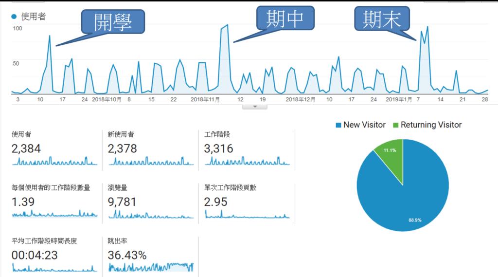 Google Analytics (分析)